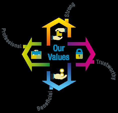 The 'brand values' SLAP espouses on their website.